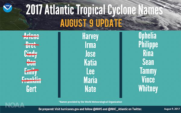A busy Atlantic hurricane season already, but no storms have hit Sebastian or Vero Beach.