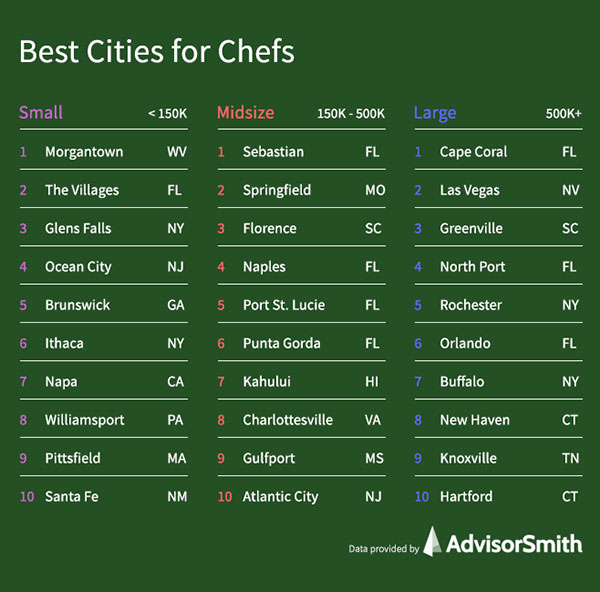 Best cities for chefs.